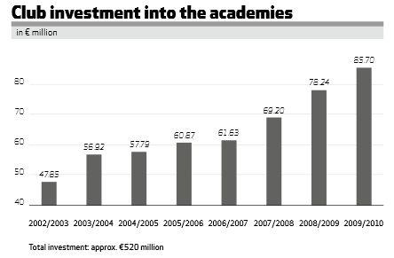 grafic_investitii