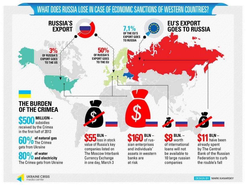 infografie rusia