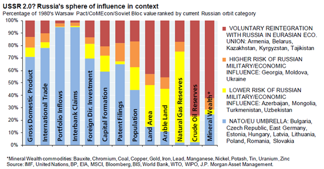 rusia sfera de influenta
