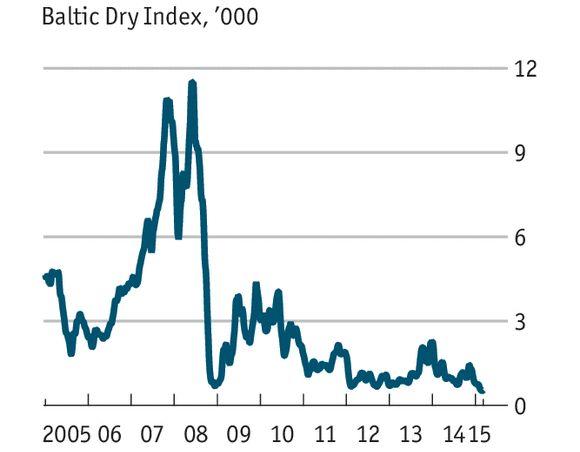 index baltic dry