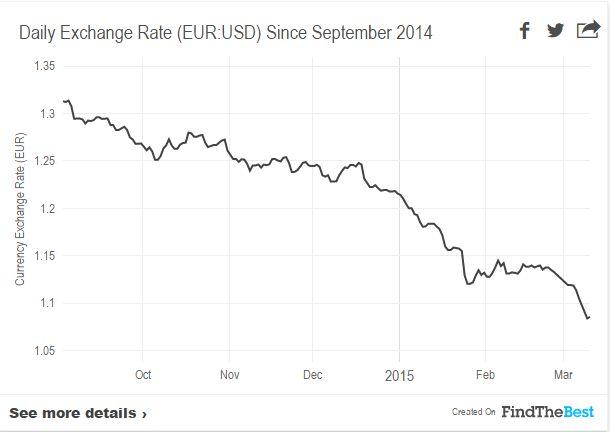 rata de schimb septembrie