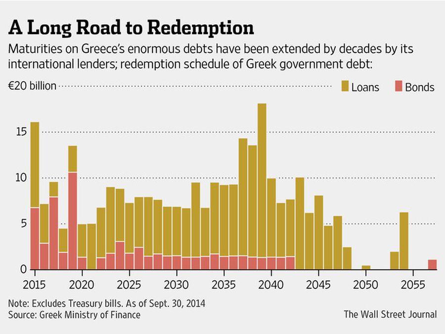 grecia datorie