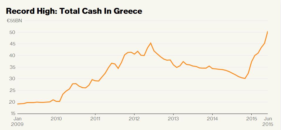 bancnote in circulatie grecia