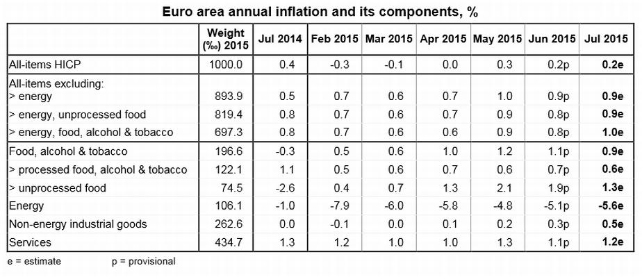 componentele inflatiei