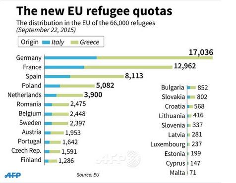 cote refugiati