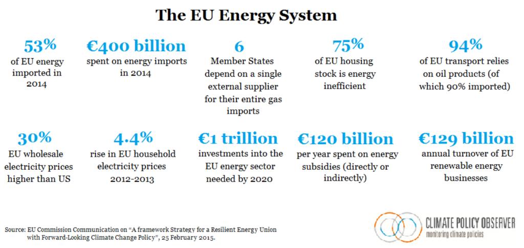 EU-energy-system-energy-union-communication-feb-20151