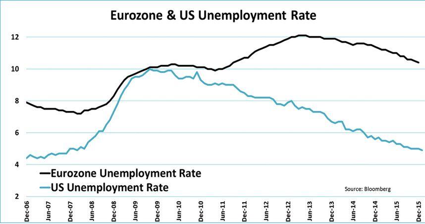 somaj zona euro