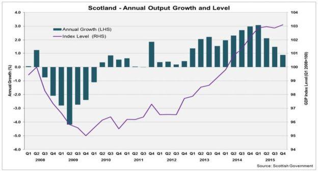 crestere economica scotia